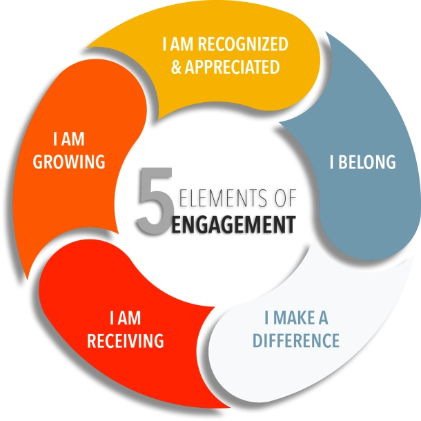 5-elements-of-engagement-graphic.jpg
